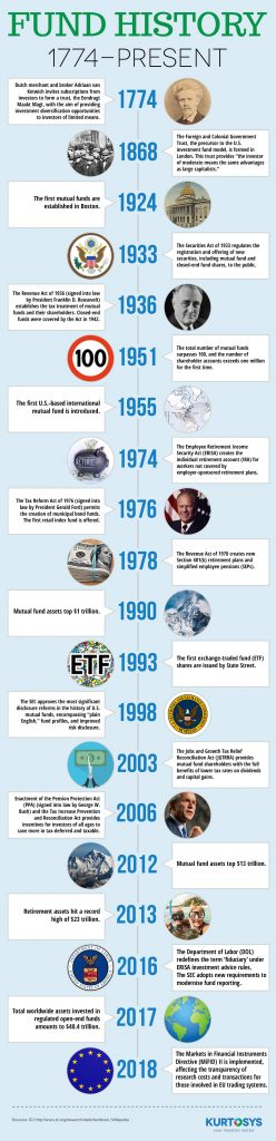 Fund History 1774-2018 [infographic] 1
