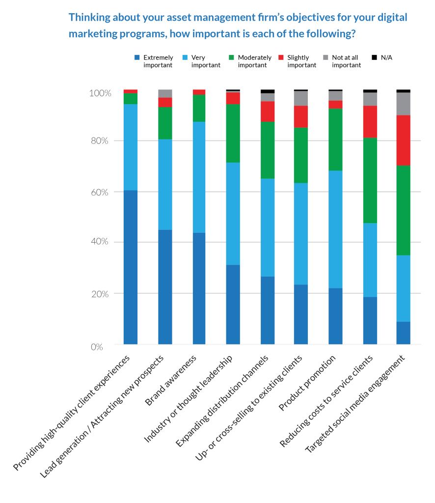 2015 Digital Marketing Practices at Asset Management Firms 1