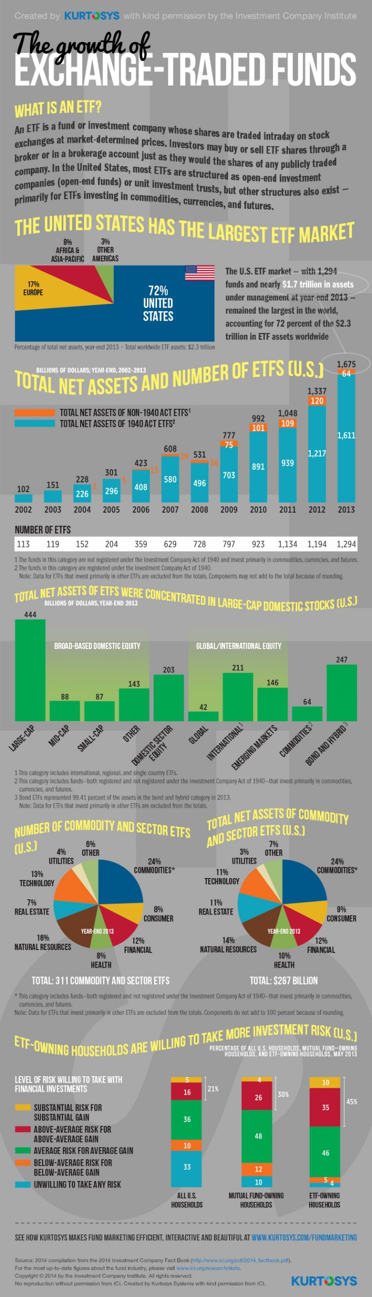 The Growth and History of ETFs [Infographic] 1