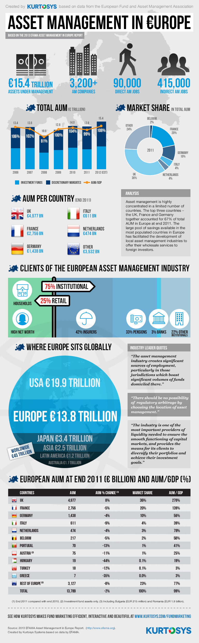 Asset Management in Europe [INFOGRAPHIC] 1