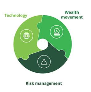 Asset Management Marketing Focus #3 4
