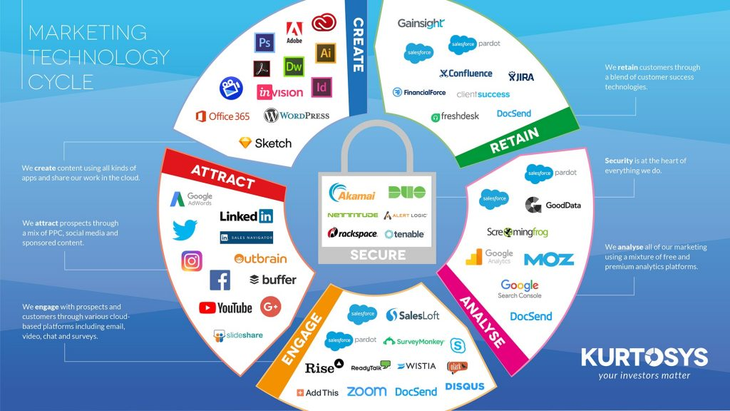 What's in your marketing tech stack? 3