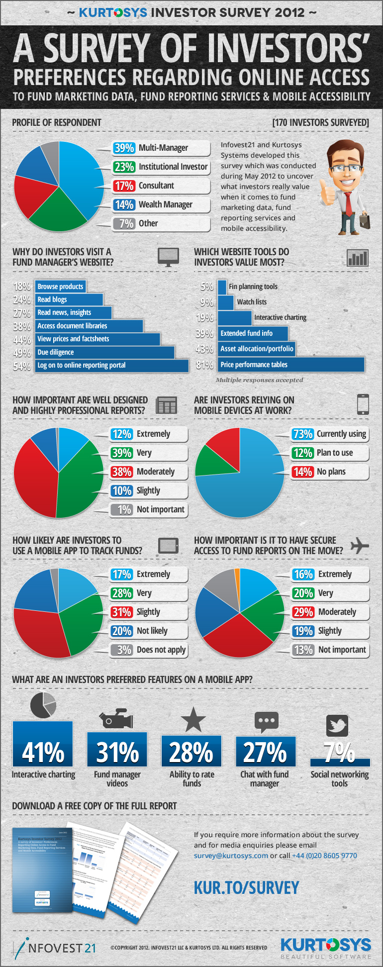 A Survey of Investors Preferences: Online, Reporting & Mobile [INFOGRAPHIC] 1