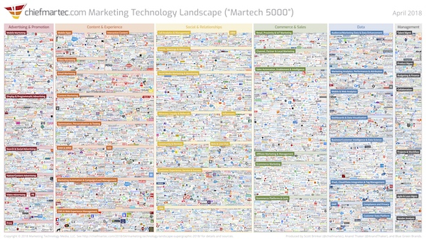 What's in your marketing tech stack? 2