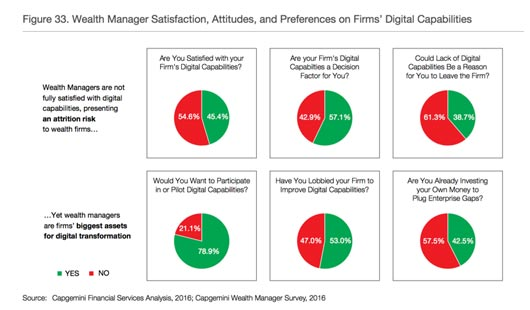 The Stakes are High for Wealth Managers in a Digital Future 2