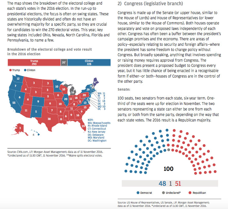 How 6 Asset Managers Reacted to the US Election 7