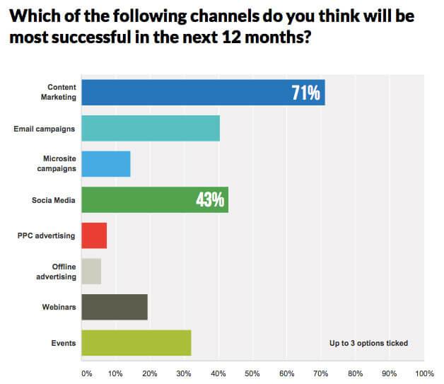 Kurtosys' Marketing Survey Reveals Increased Spending on Digital 1