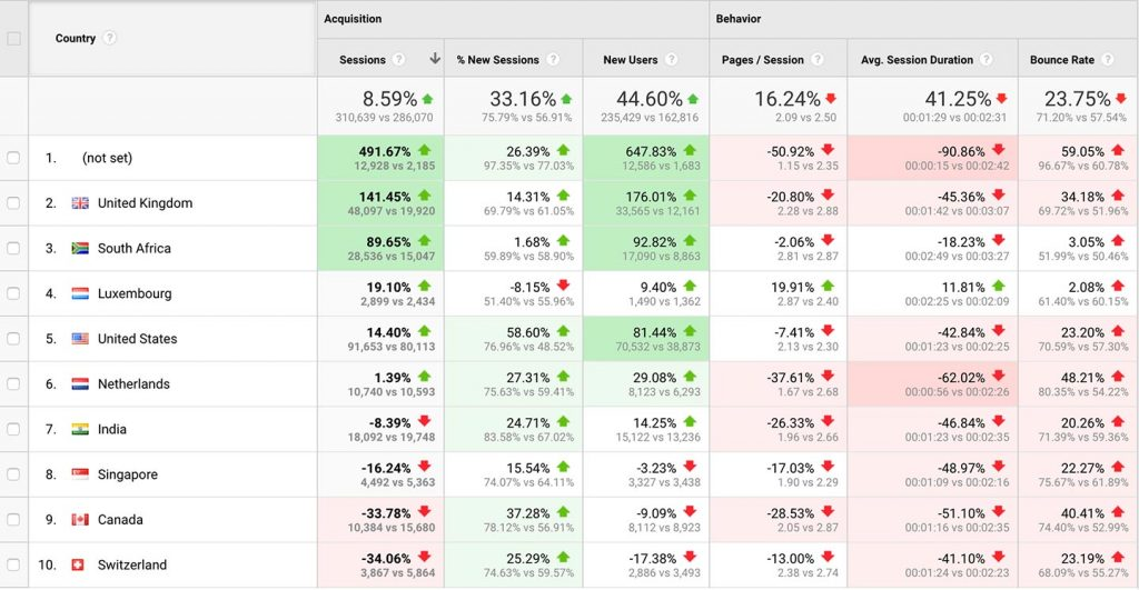 Using Google Analytics Benchmarks for your Investment Management Website 6