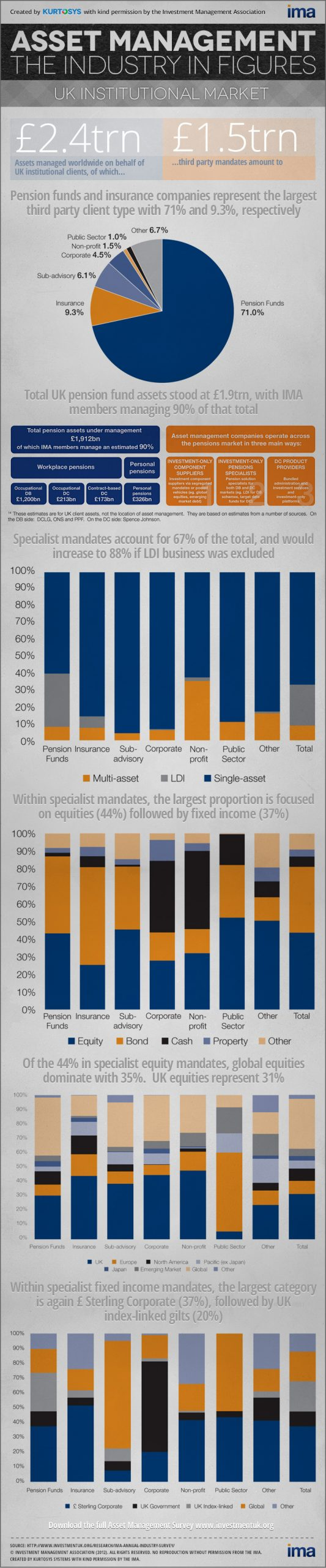 Asset Management: The UK Institutional Market in Figures [INFOGRAPHIC] 1