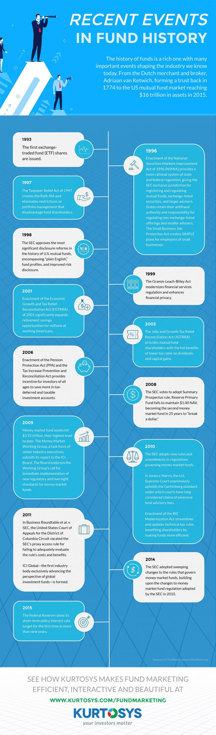 Recent Events in Fund History [INFOGRAPHIC] 1