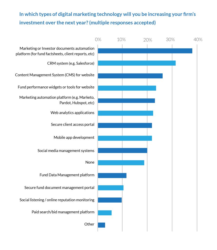 2015 Digital Marketing Practices at Asset Management Firms 2