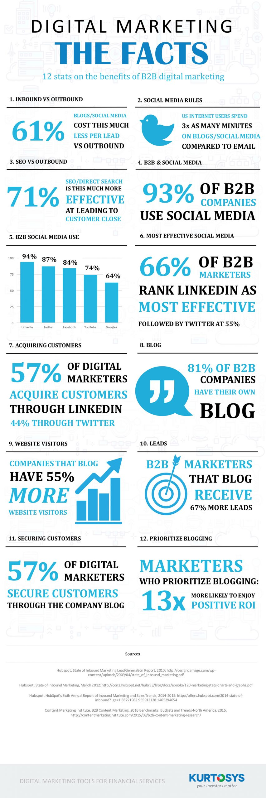 12 Facts About B2B Digital Marketing [INFOGRAPHIC] 1
