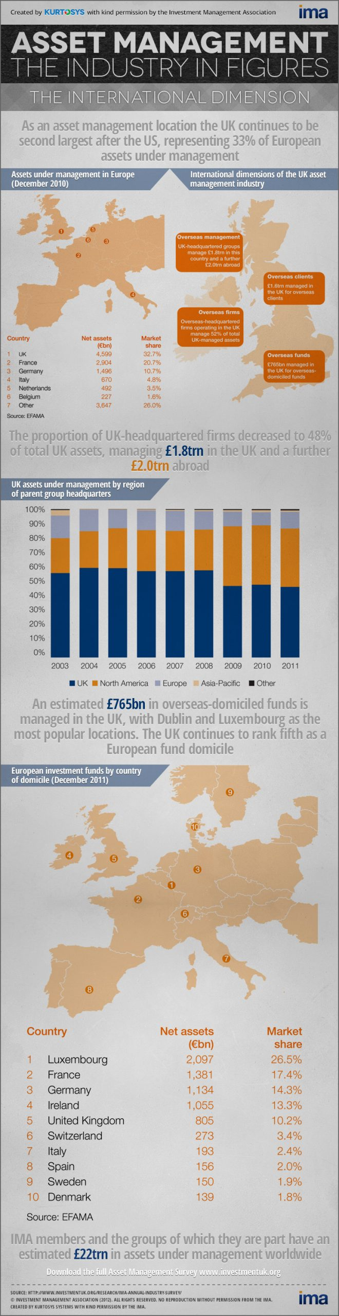 UK Asset Management in Figures: The International Dimension [INFOGRAPHIC] 1