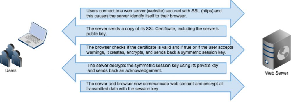 Why we are deprecating TLS 1.0 1