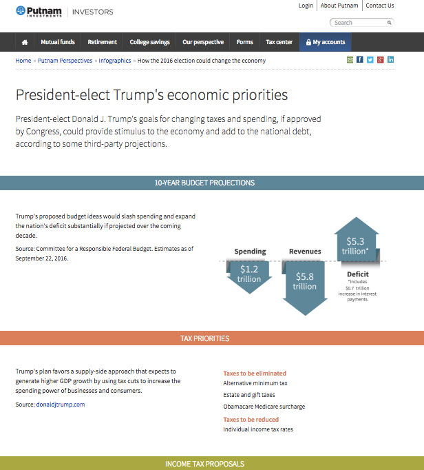 How 6 Asset Managers Reacted to the US Election 15