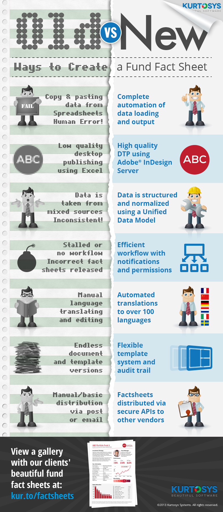 Old vs New Ways to Create a Fund Fact Sheet [INFOGRAPHIC] 1