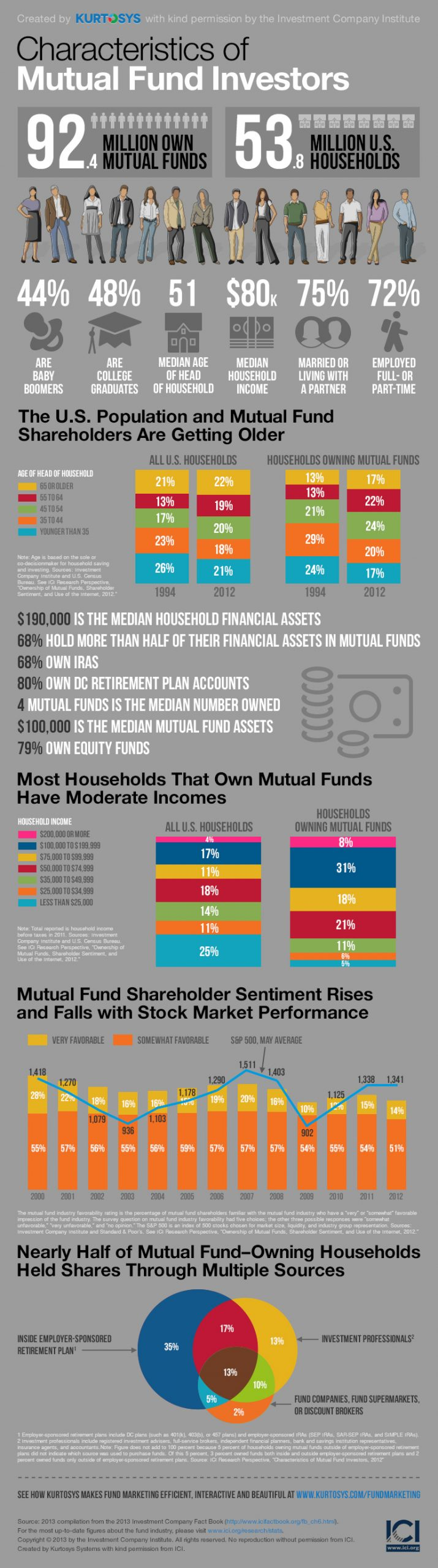 Who's Your Average Mutual Fund Investor? [INFOGRAPHIC] 1