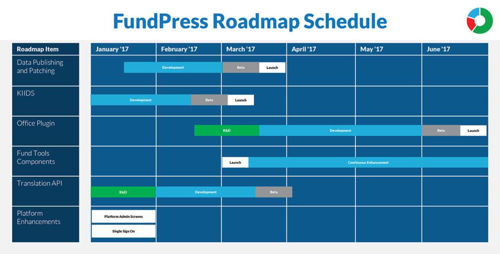 Kurtosys releases major feature update to FundPress 1