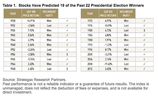 How 6 Asset Managers Reacted to the US Election 9