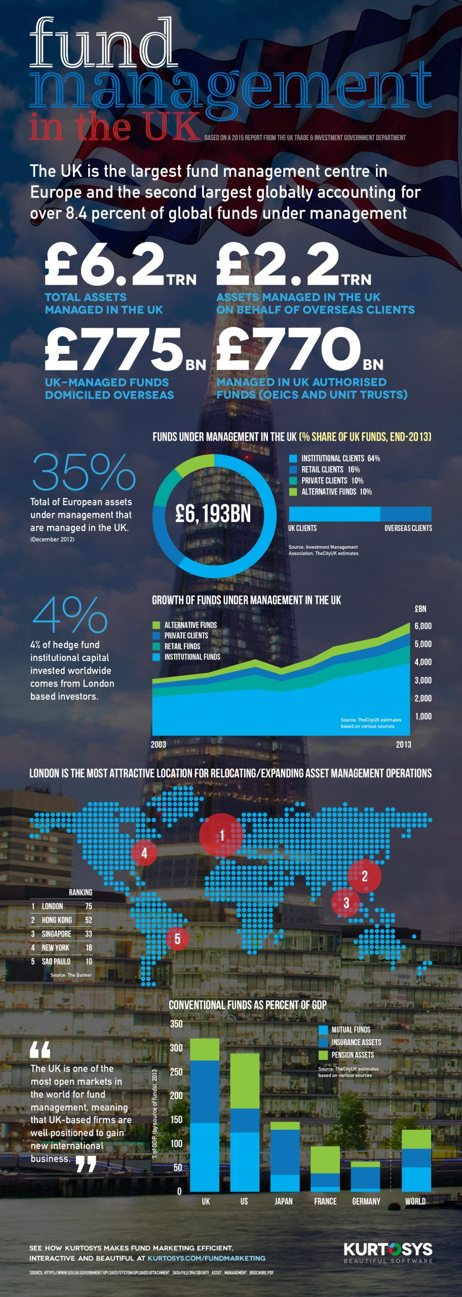 UK Fund Management Report [Infographic] 1