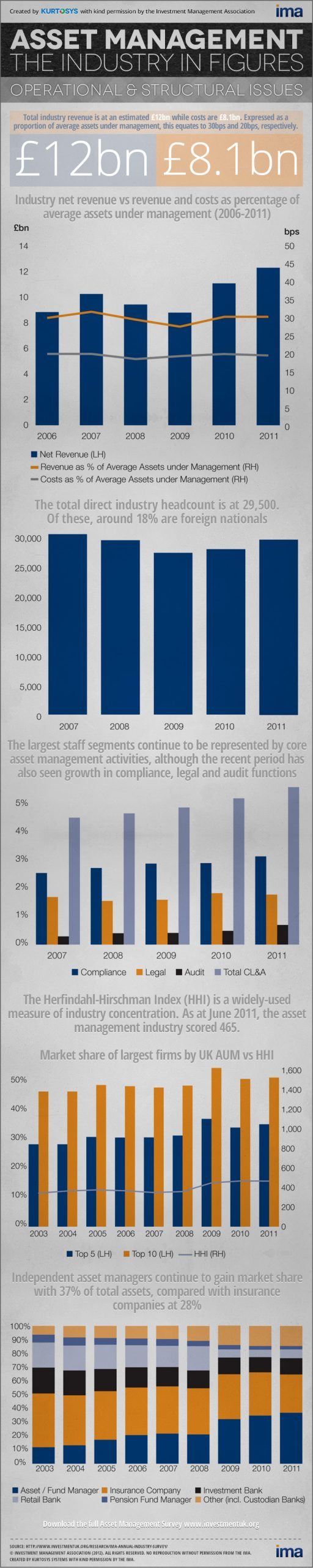 Asset Management: Operational & Structural Issues [INFOGRAPHIC] 1