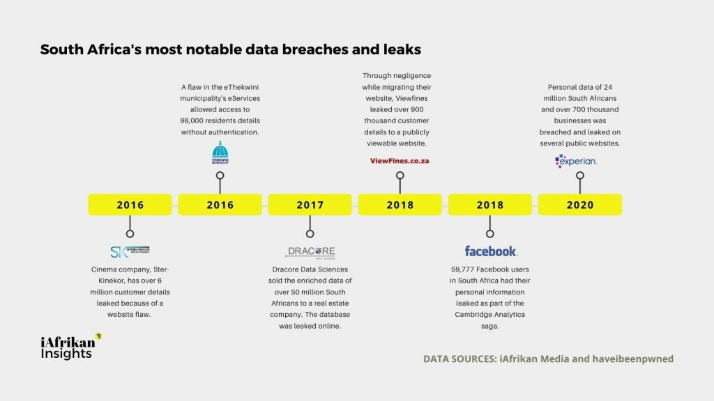 Lessons from a data breach forensic analysis: Experian SA case study 1