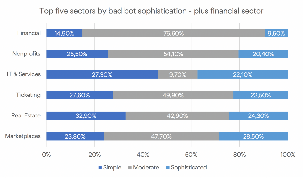Top five sectors by bad bot sophistication - plus financial sector
