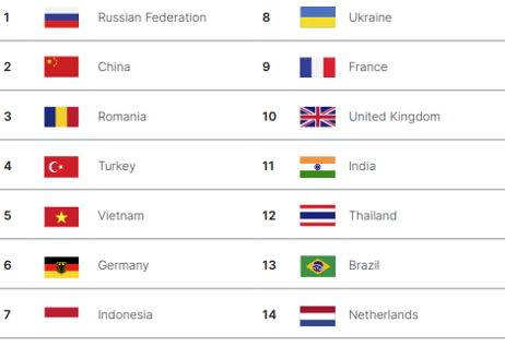 Most Blocked Bots by Country