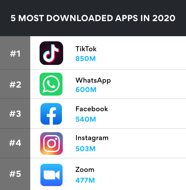 5 most downloaded apps in 2020