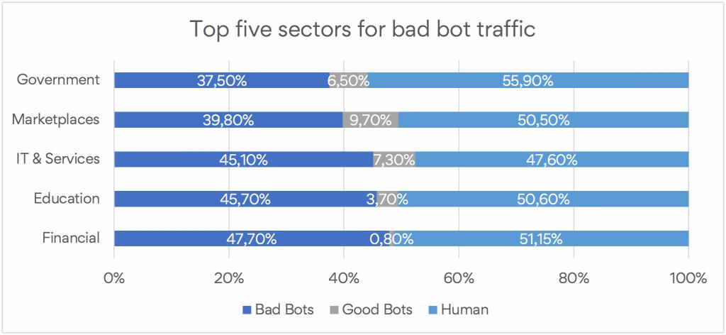 Bad bots hit financial services hardest 1