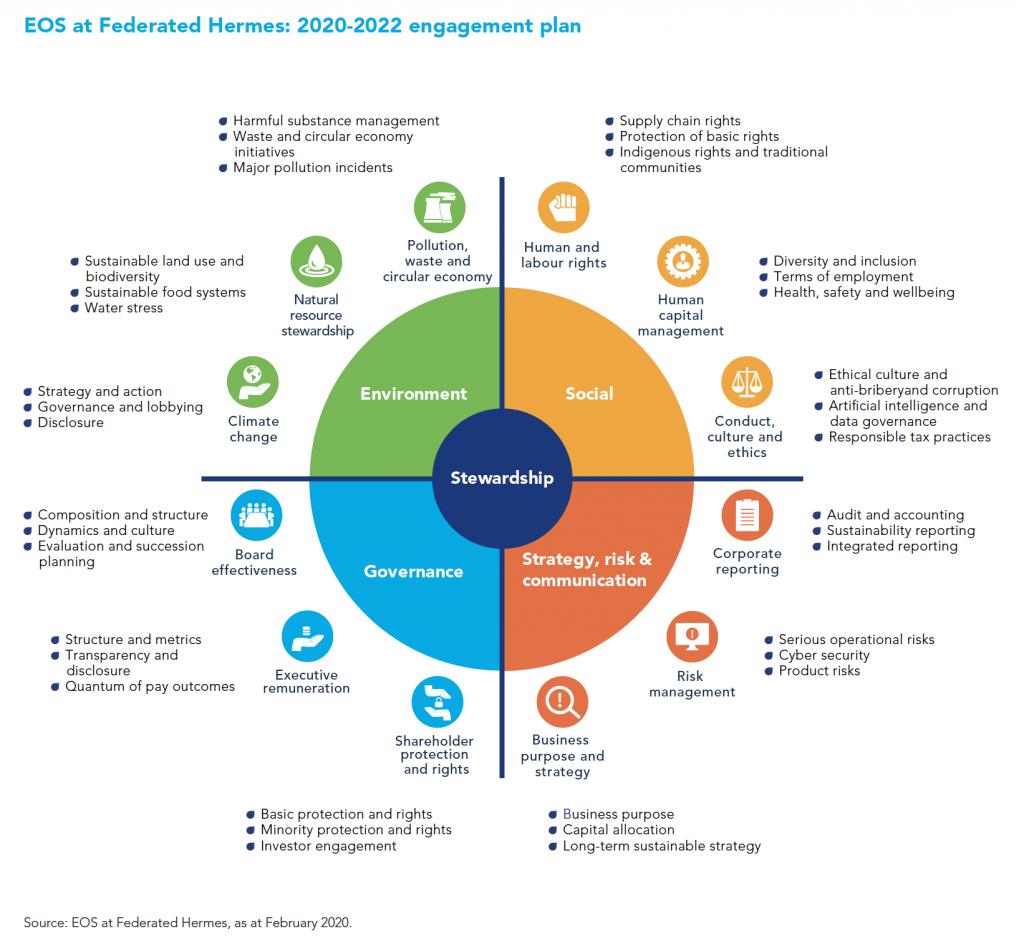 Leaders in ESG data visualization: Federated Hermes 12
