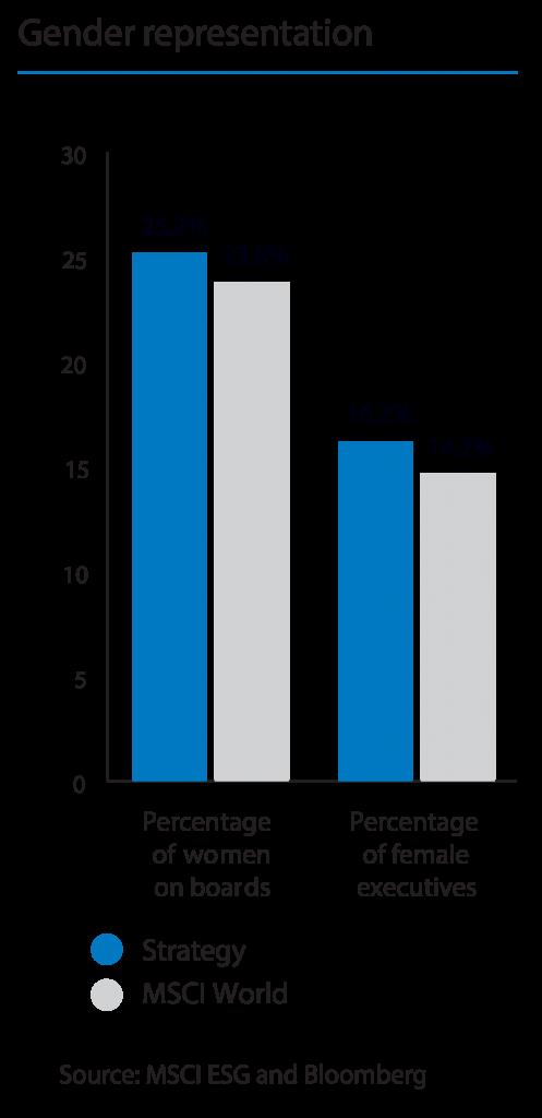Leaders in ESG Data Visualization: BMO Global Asset Management 12