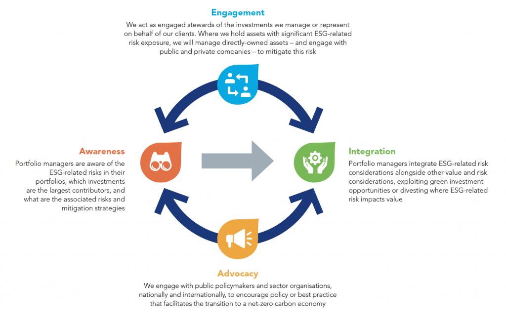 Leaders in ESG data visualization: Federated Hermes 11