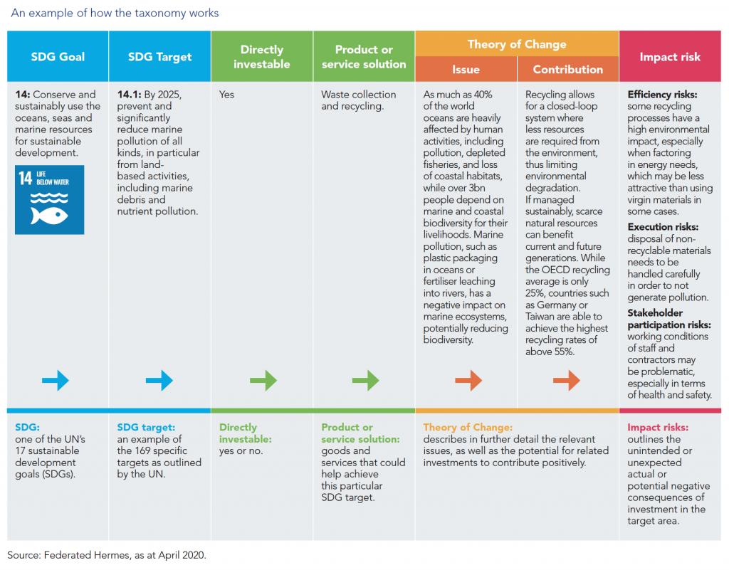 Leaders in ESG data visualization: Federated Hermes 16