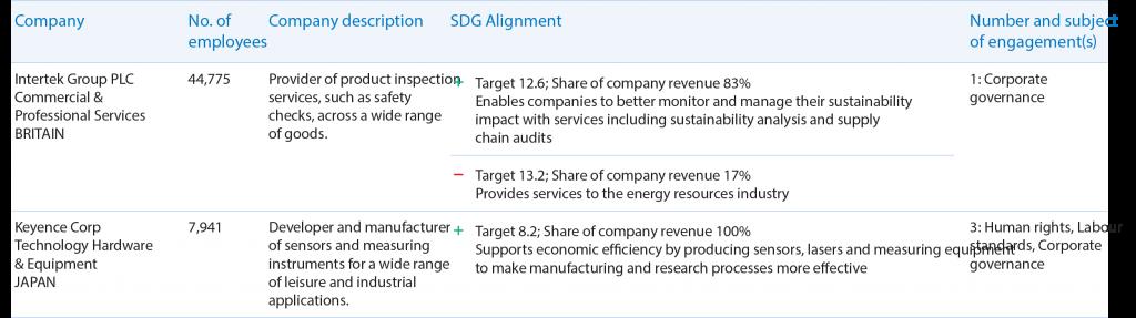 Leaders in ESG Data Visualization: BMO Global Asset Management 6