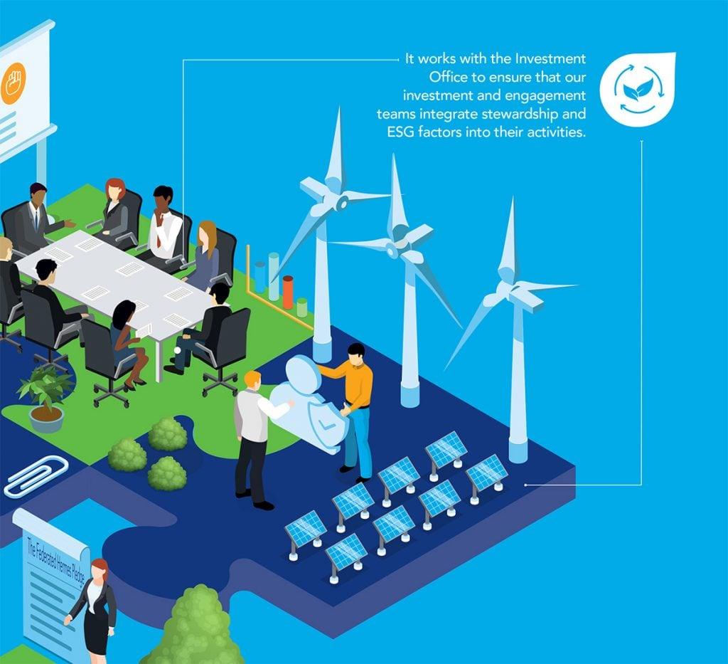 Leaders in ESG data visualization: Federated Hermes 3