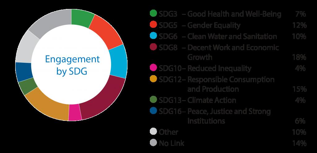 Leaders in ESG Data Visualization: BMO Global Asset Management 14