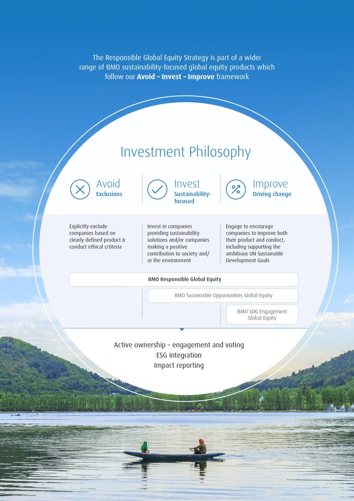 Leaders in ESG Data Visualization: BMO Global Asset Management 2