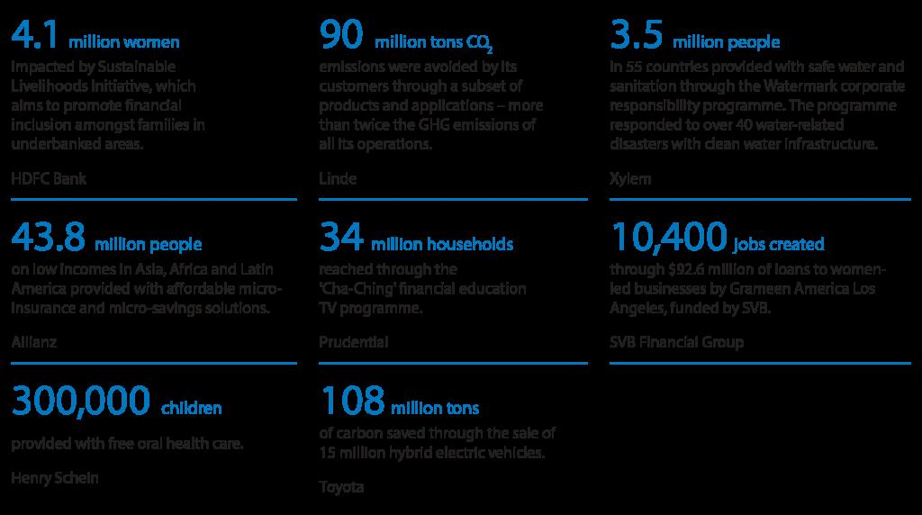 Leaders in ESG Data Visualization: BMO Global Asset Management 9