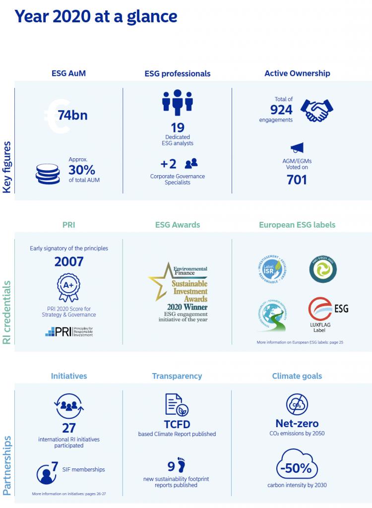 Nordea ESG 2020 key stats