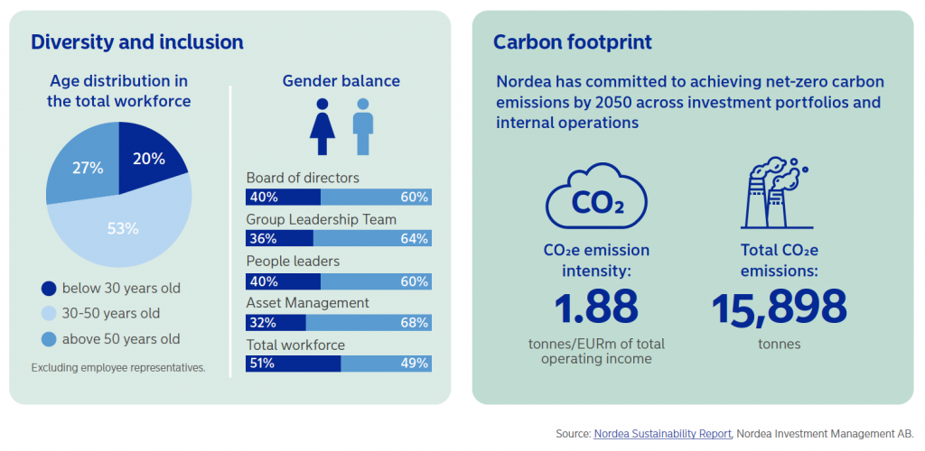 Nordea 2020 D&I Nordea 2020 carbon footprint
