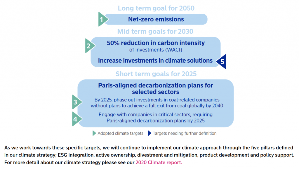 Nordea 2020 carbon emission goals