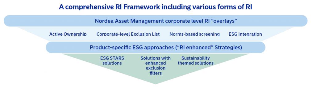 Nordea 2020 RI framework