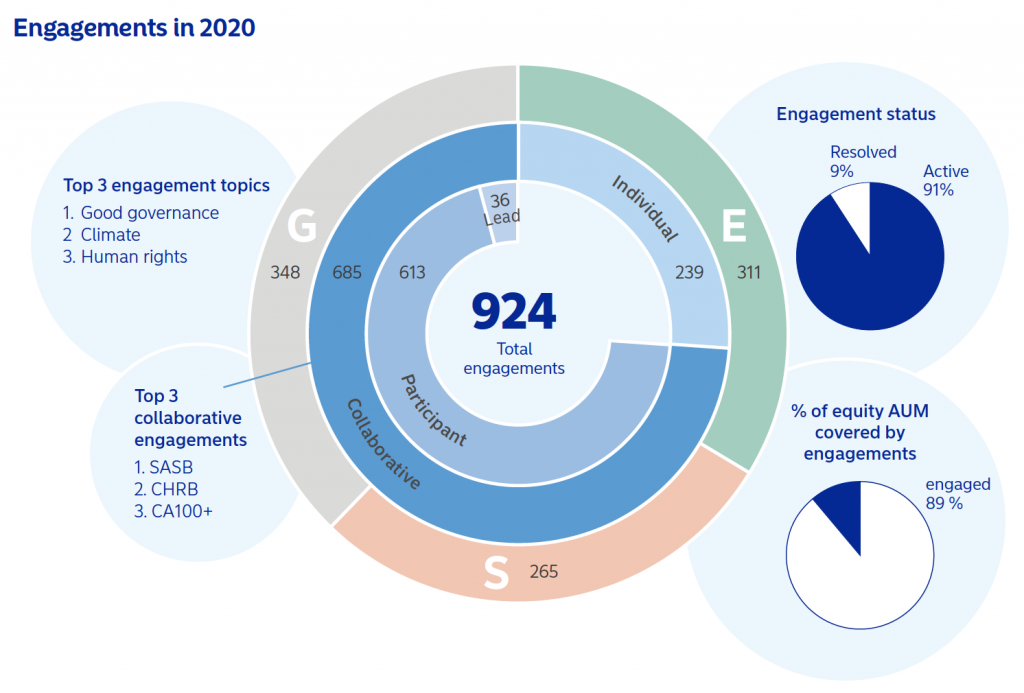 Nordea 2020 ESG Engagements