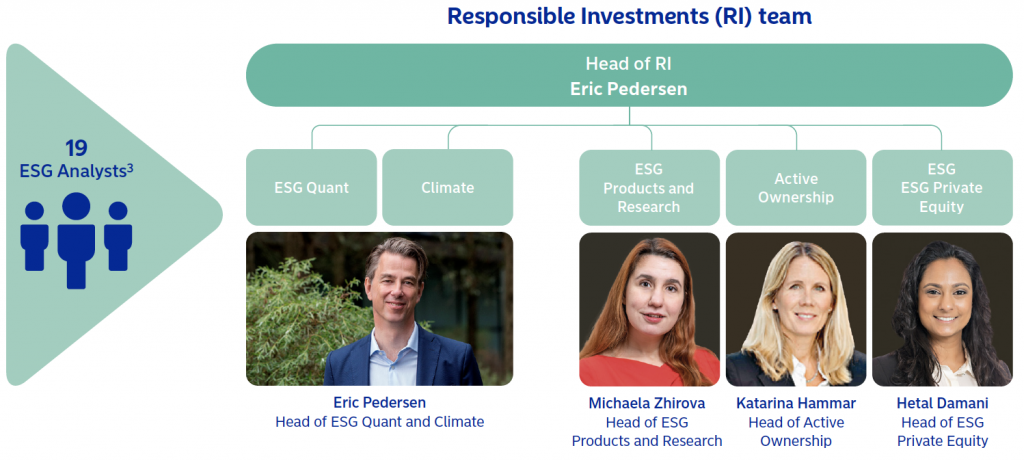 Leaders in ESG data visualization: Nordea 2