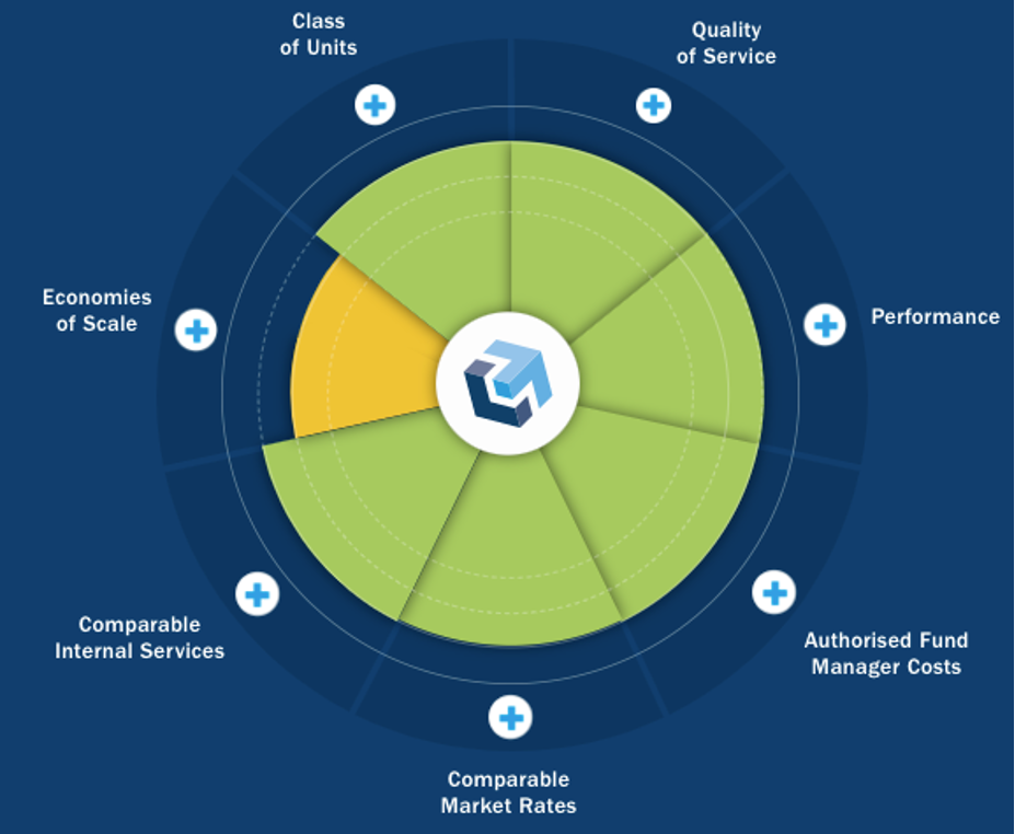 Columbia Threadneedle  takes an innovative approach to its Value Assessment 2
